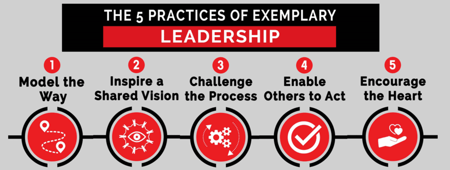 The Leadership Challenges five practices